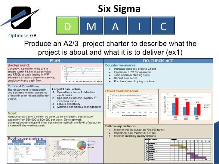 Lean Six Sigma Toc Using Dmaic Project Management