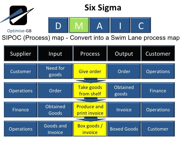 prehensive Project Management Guide Everything Raci further Method Structure Overview moreover New Kanban Board Design furthermore Process Map Templates as well Download Raci Matrix Template Xls For Project Management. on swim lane diagram six sigma
