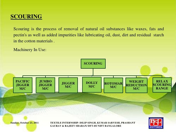 Processing-BSL