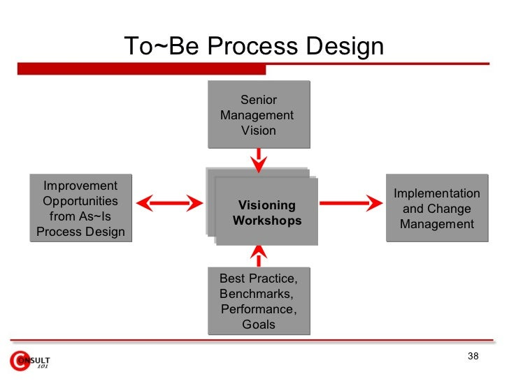 best practices of process improvement