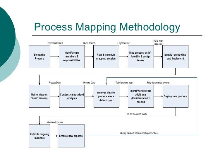 a description of business process mapping Business process management digital business  let me say that this is not an article on the importance of the business capability or capability mapping if you.