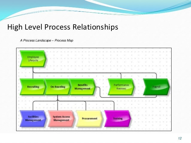 How to Lead a Business Process Improvement Effort recommend