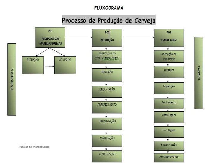 Processo De ProduçãO De Cerveja