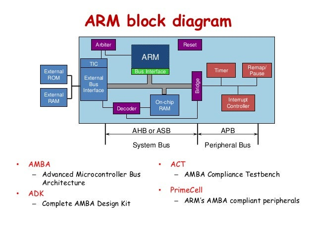 similiar arm processor block diagram keywords,Block diagram,Block Diagram Of Arm Processor