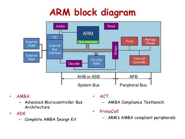 Similiar Arm Processor Block Diagram Keywords, Block Diagram Awesome Ideas