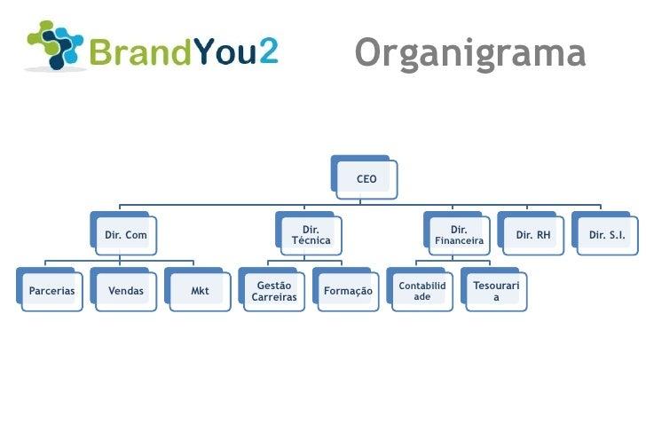 Organigrama                                              CEO                                      Dir.                    ...