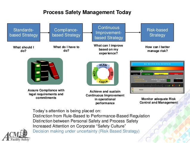 process safety managament 4 main steps in control process in management are: control as a management function involves the following steps: 1 establishing standards: standards are criteria.
