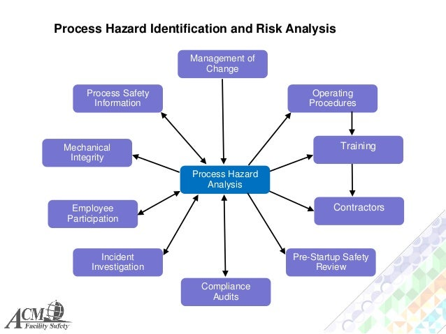 Process Safety Management System