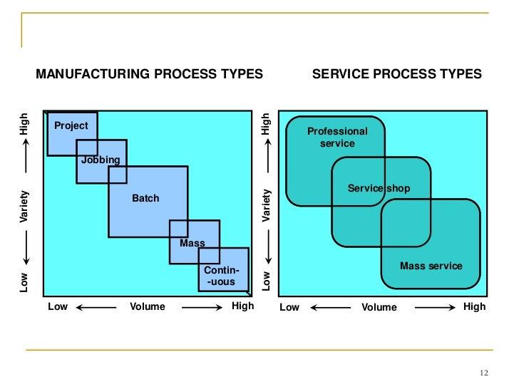2 types of process essay