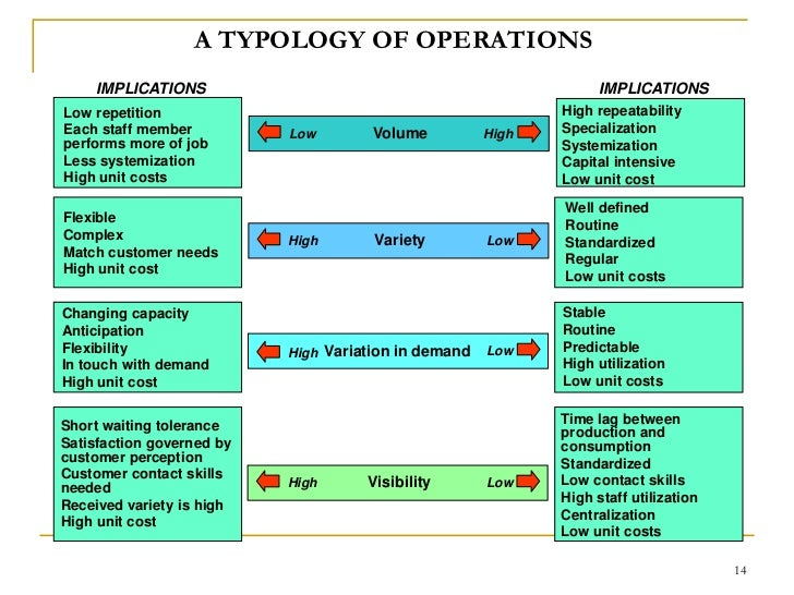 4 v s in operations management Operations management (om) is the business function responsible for managing the process of creation of goods and services it involves planning, organizing, coordinating, and controlling all the resources needed to produce a company's goods and services.