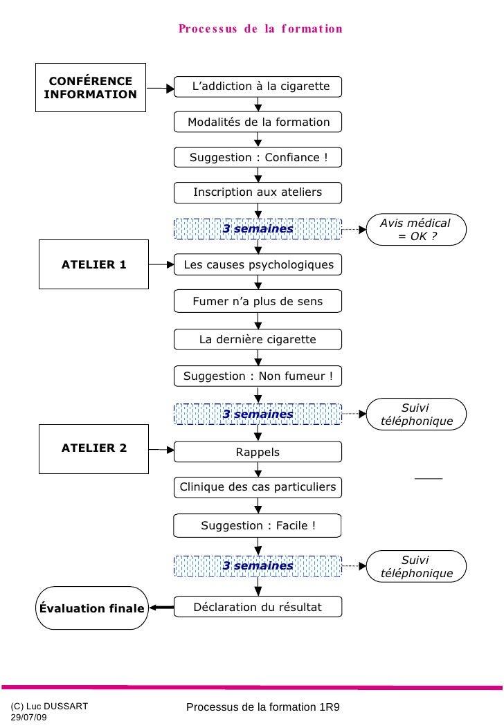 Processus de la formation