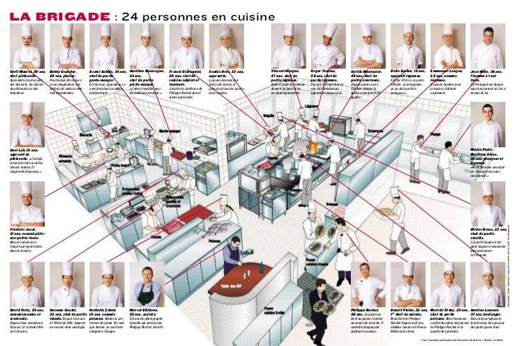 Prochat cuisine brigade - Poste de chef de cuisine ...
