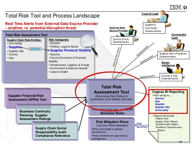 risk mitigation report template - emergency escape plan template emergency bag financial