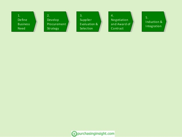 2. Develop Procurement Strategy 2. Develop Procurement Strategy 3. Supplier Evaluation & Selection 3. Supplier Evaluation ...