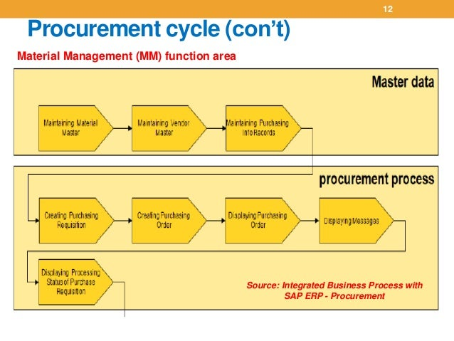 Procurement Process Sap Erp Process With Sap Erp