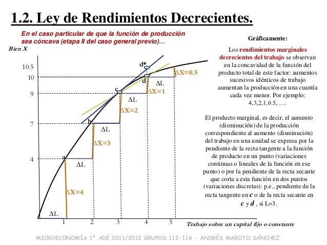 Ley Rendimientos Crecientes Ley de Rendimientos