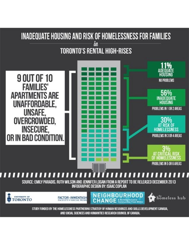 Inadequate Housing and Risk of Homelessness for Families in Toronto Rental High Rises