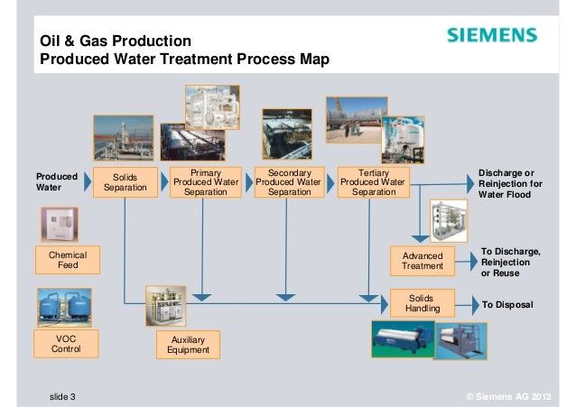 Produced Water Treatment to Enhance Oil Recovery