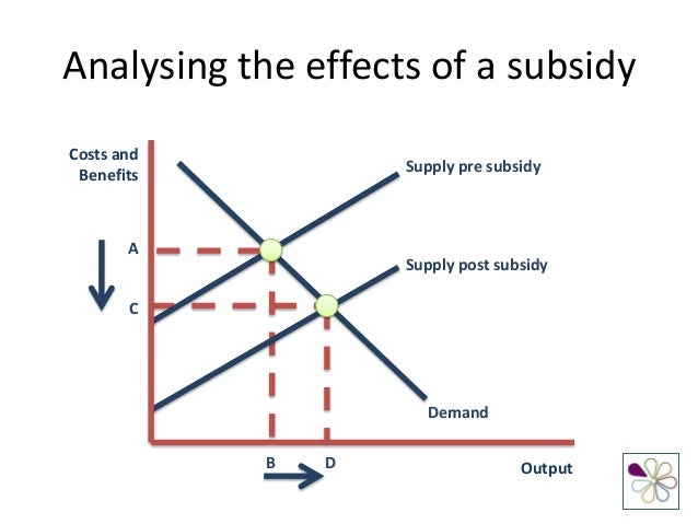 shifts and price elasticity of supply and demand in the airline industry Elasticity of demand it it decreases the cost, the supply curve shifts right together, as an industry, able to supply at any given price.
