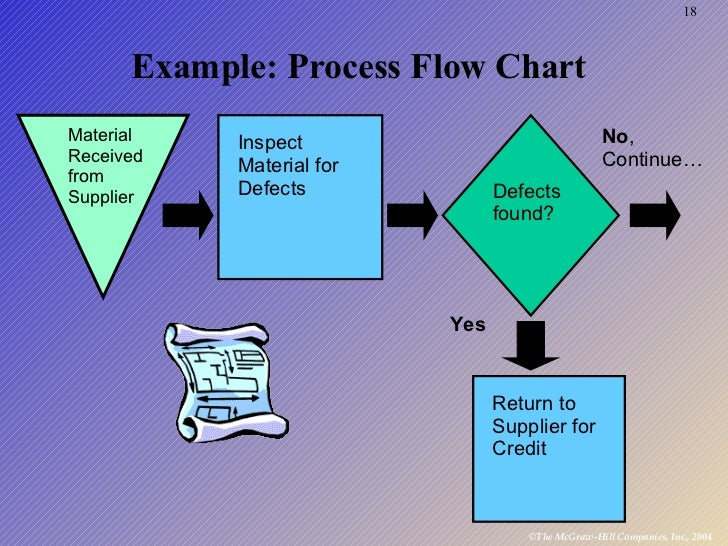 process design assignment instructions Edraw allows you to easier create a process flowchart  process flow model or process design model, process flow analysis chart or process flow analysis map.