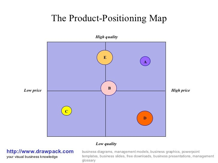 Product Positioning Map For Advertising Pictures To Pin On