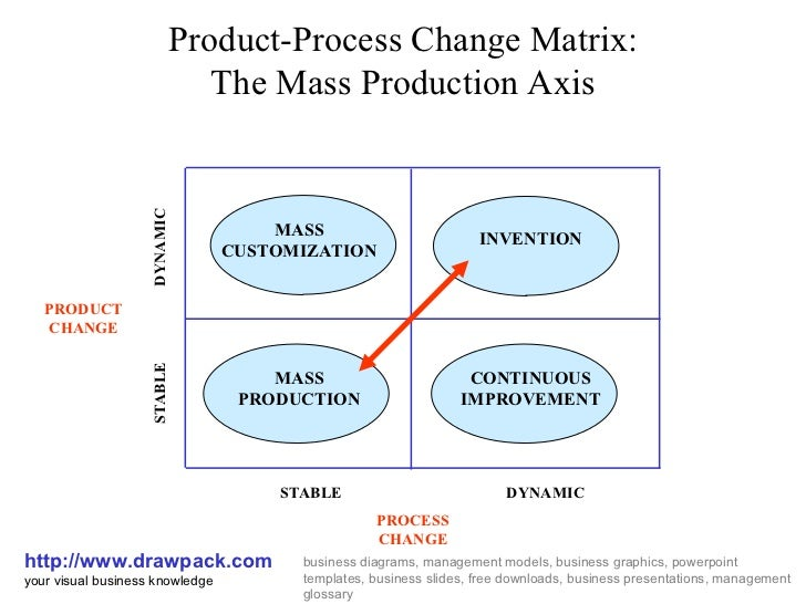risk management of mass customization in Mass customization in production and operations management as a process   achieve mass customization in the apparel industry and discusses the  consequen- ces on the  ogawa s, piller ft (2006): reducing the risks of  new product.