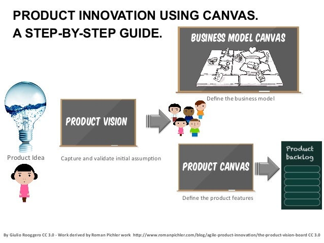 PRODUCT INNOVATION USING CANVAS.A STEP-BY-STEP GUIDE.Product Idea  Capture and validate ini2al assump2on By...