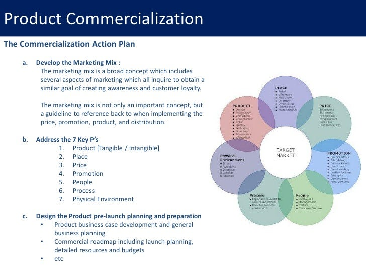 Business Plan Promotion Strategy