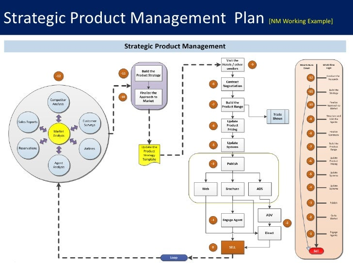 Product commercialization for Product design strategy