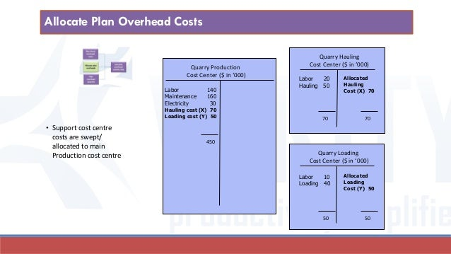 overhead allocation of cost