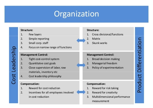 technology and management function essay The control function of management can be a critical determinant of organizational success most authors discuss control only through feedback and adjustment processes.