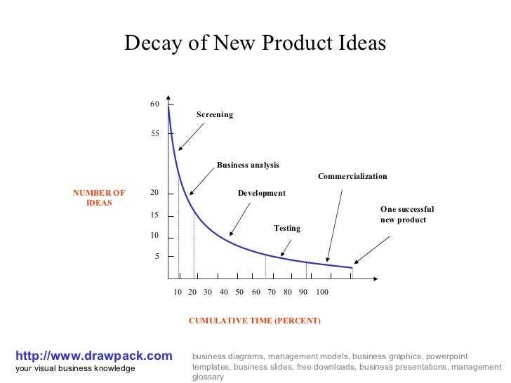 Decay of New Product Ideas http://www.drawpack.com your visual business knowledge business diagrams, management models, bu...
