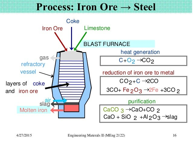 production of iron ore and steel Meanwhile, the price of iron ore and coke continued to rise, so the cost of steel   ity in steel production, low intensive of iron & steel indus- tries, irrational.