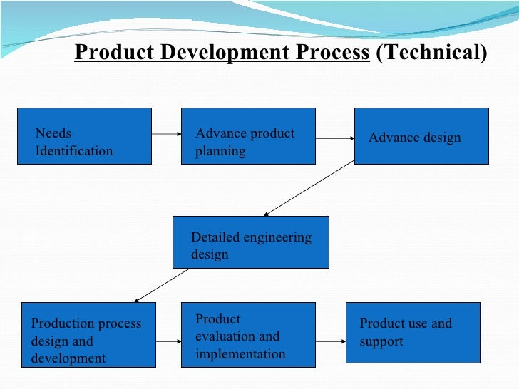 production operation management Operations management is the function within a processing or manufacturing  organisation that oversees production to ensure that products are made to.