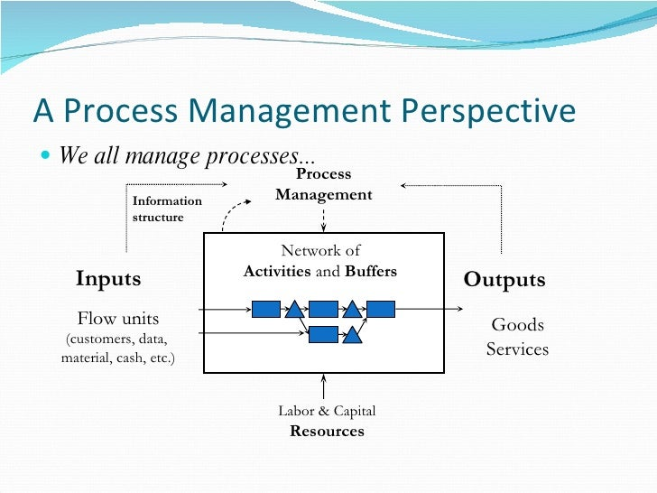 system and operation management input process output model Learn about the input-output model certification has big impact on project management salaries, according to 2018 pmi salary survey james lopresti, march 1, 2018 one of their first tasks is to produce an input-output model of the hiring process.