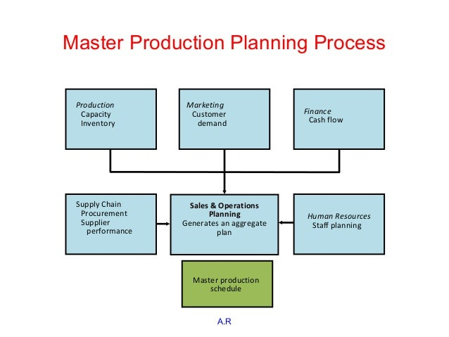 capacity planning model essay Forecasting and capacity management business essay  this business model  enabled dell to effectively manage demand and fit it to its supply dynamically.
