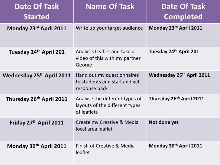 Date Of Task                Name Of Task                      Date Of Task      Started                                   ...