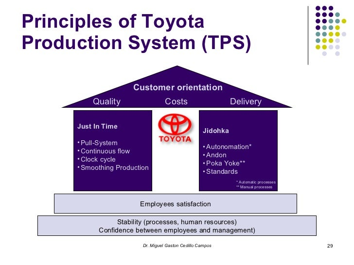 analysis of toyota total production management A sample is taken from production and it is found that the cans average 61psi with a what does total quality management (process analysis.