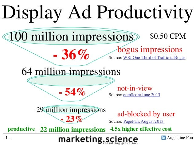 Productive Display Ads Video Ads by Augustine Fou 2014