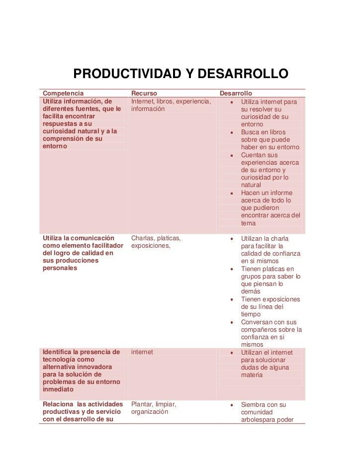 PRODUCTIVIDAD Y DESARROLLO<br /><ul><li>Competencia RecursoDesarrolloUtiliza información, de diferentes fuentes, que le fa...