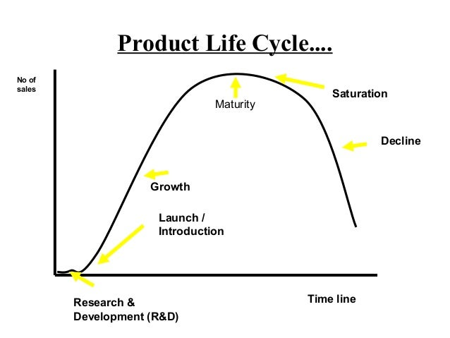"""product life cycle research The product life cycle (plc) concept is a well-known marketing strategy and planning tool the concept is based on a simple biological analogy of stages over a product's """"life,"""" which is intuitively appealing, but unfortunately has limited utility in practice."""