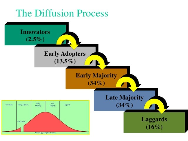 diffusion process of innovation adoption essay