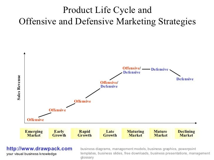 product life cycle business diagramproduct life cycle and offensive and defensive marketing strategies http     drawpack drawpacks business diagrams