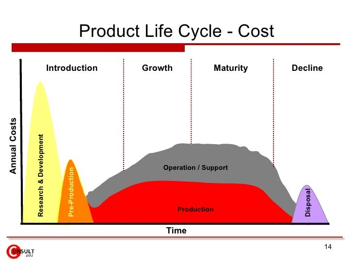 How do banks show a product life cycle?