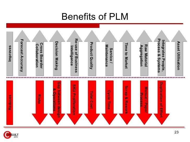 product life cycle management in the Siemens plm software's product lifecycle management (plm) solutions include digital product development, digital manufacturing and product data management.