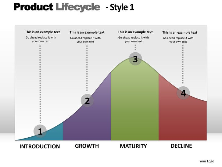 Product Lifecycle - Style 1  This is an example text    This is an example text    This is an example text    This is an e...