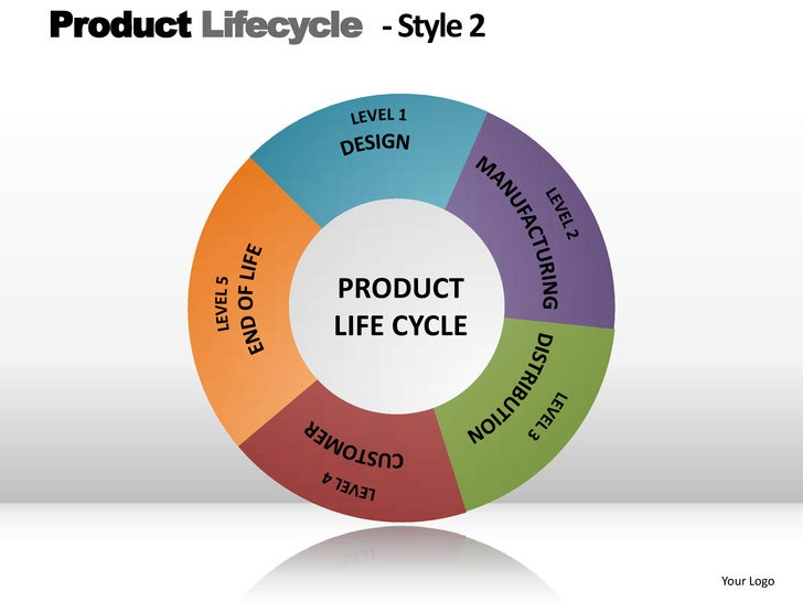 the product life style Businesses selling basic products can count on a long product life cycle with the same they copy the fashion innovators and change the product into a popular style.
