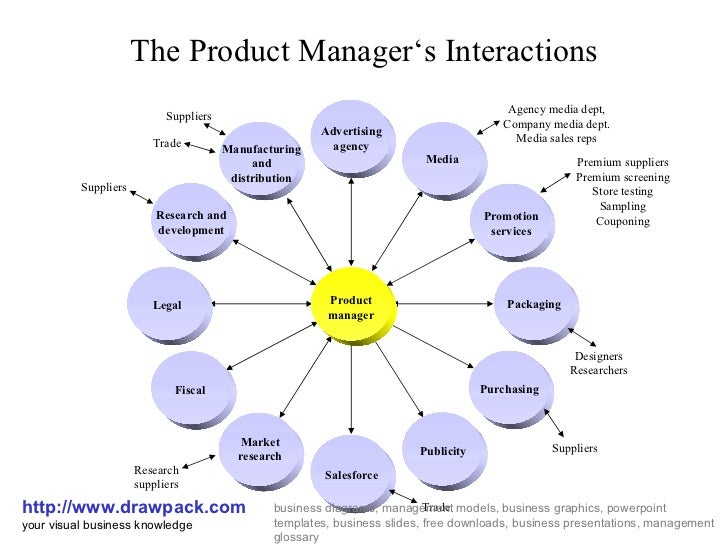 how to become a healthcare product manager