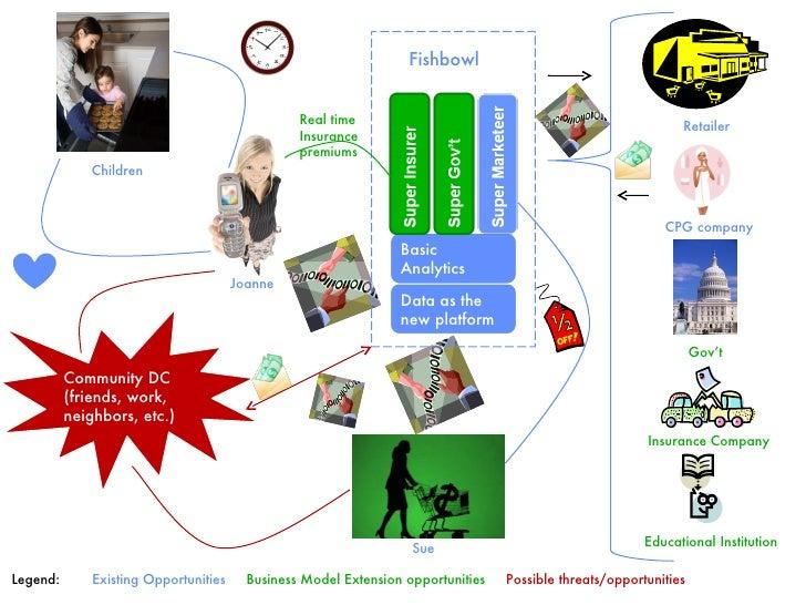 Data as the new platform Basic Analytics Joanne Sue Children Community DC (friends, work, neighbors, etc.) Retailer CPG co...