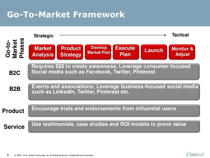 marketing plan for new product launch Marketing contingency planning contingency planning puts in place measures to address the identified risks in marketing a product or service companies plan for financial risks by budgeting for contingency funds key issues to cover in a marketing plan the city university of new york.